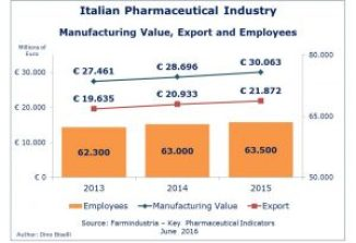 Italian Pharmaceutical Industry - Manufacturing value export employees