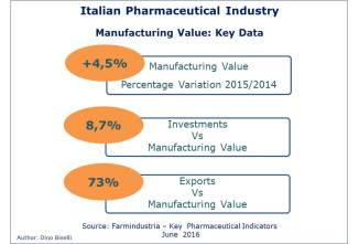 Italian Pharmaceutical Industry - Manufacturing value key data