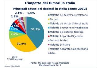 Tumori in Italia - Percentuali delle cause di decesso