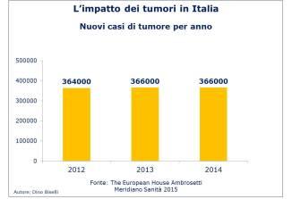 Tumori in Italia - Nuove diagnosi anno