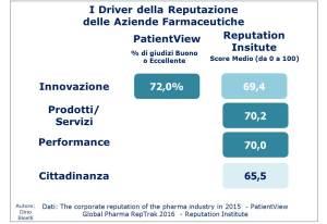 driver-della-reputazione-delle-aziende-farmaceutiche