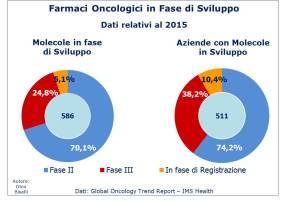 Farmaci oncologici in fase di sviluppo