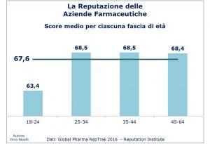 indici-reputazione-aiende-farmaceutiche-score-per-fascia-di-eta