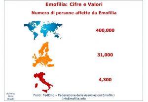 Numero di persone affette da Emofilia