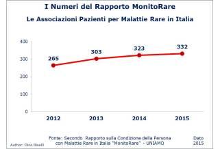 Numeri del Rapporto MonitoRare - Numero Associazioni Paziente per Malattie Rare in Italia