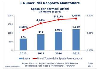 Numeri del Rapporto MonitoRare - Spesa per Farmaci Orfani
