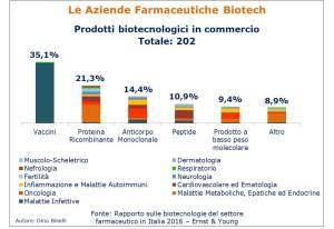 Prodotti biotecnologici in commercio