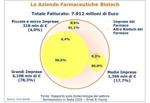 Totale fatturato delle Aziende Biofarmaceutiche