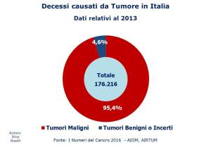 Decessi causati da Tumore in Italia