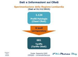 Dati sui CReG - Profili Patologia e Tariffe