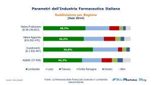 Industria Pharma italiana dati per regione primato Lombardia