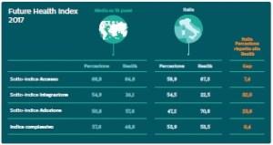 Future Health Index 2017 - Italy