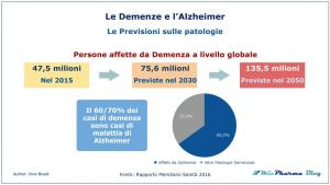 Le Demenze e l'Alzheimer