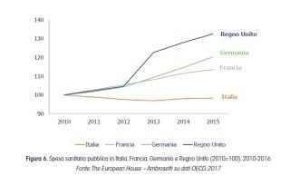 confronto_spese_sanitarie_paesi_europei