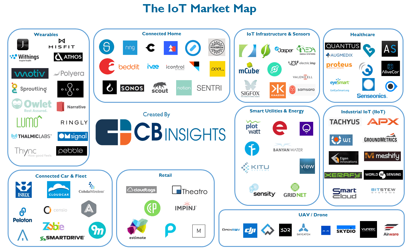 Sizing Up The Iot Ioe And Connected Devices Market Mips