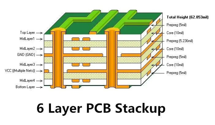 6 layers pcb board-PCB Thermal Management Models