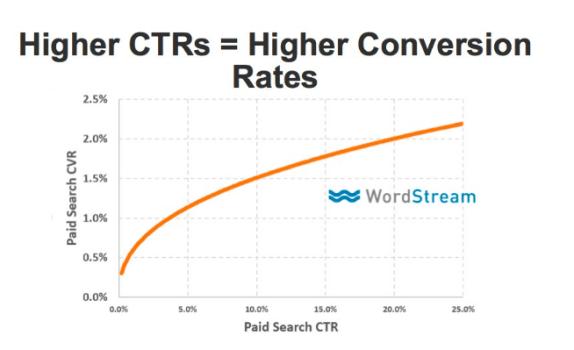 grafico maior CTR maior conversao