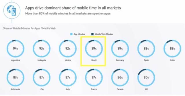 Fonte: comScore Global Mobile Report 2017