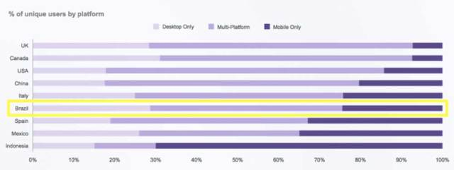 Fonte: comScore Mobile Hierarchy of Needs 2017