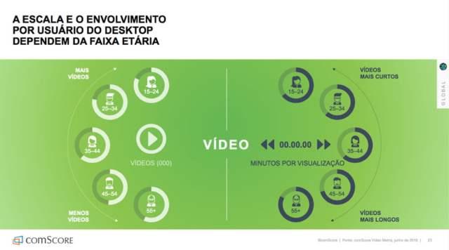 Envolvimento com vídeo por faixa etária