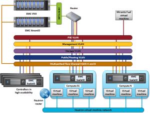 Mirantis Unlocked Partner  EMC  Pure Play OpenStack