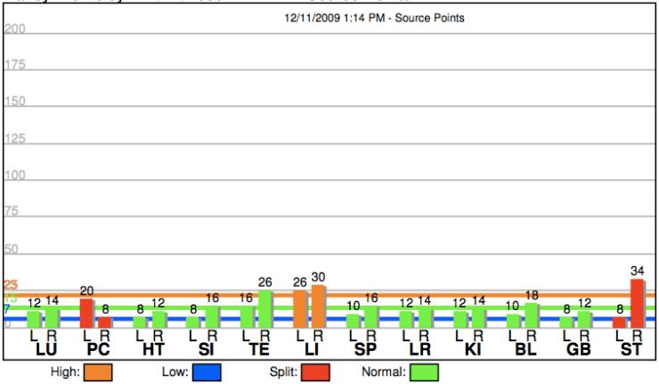 baseline graph