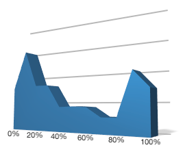 Chart showing how frequently practitioners use auriculotherapy