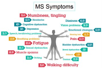 MS Symptoms FB