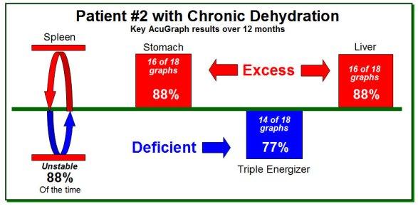 Chronic Dehyd 2