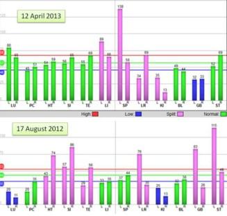 acugraph-aug-vs-april