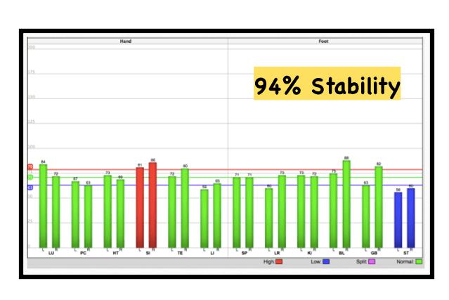 94 Stability