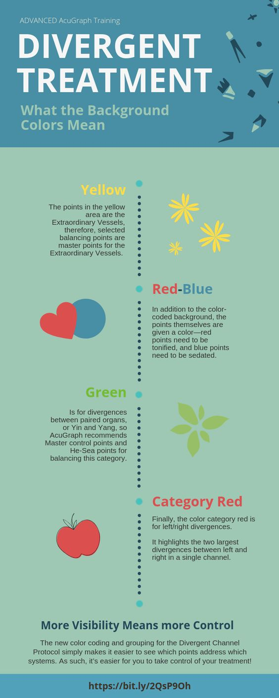 divergent treatment - what the colors mean