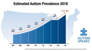 Prevalence of Autism Spectrum Disorders