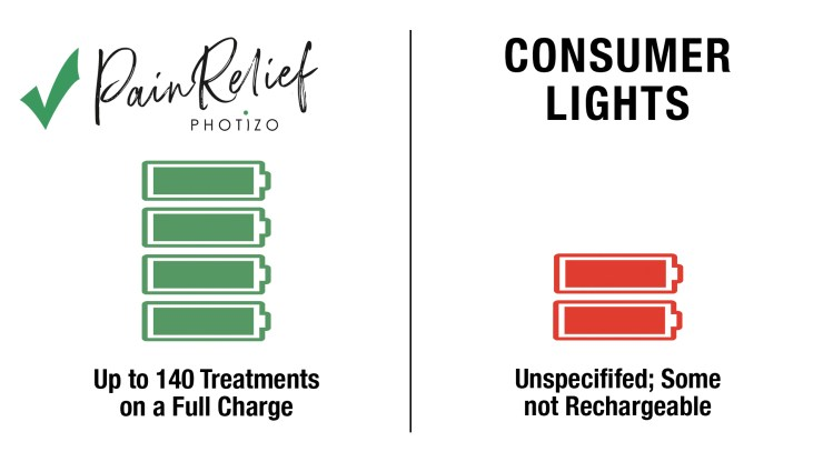 Photizo Light Therapy vs Consumer Lights