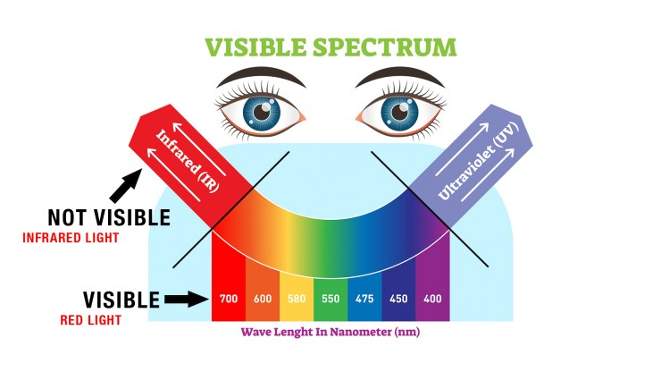 Laser vs LED: The Light Spectrum