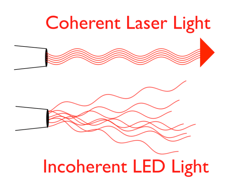 Laser vs. LED, coherent and incoherent