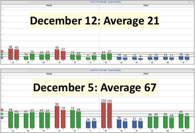 holiday stress graph