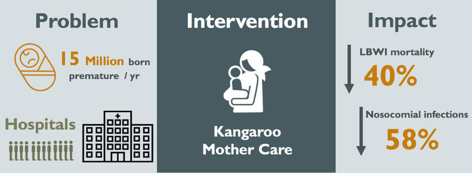 Kangaroo Mother Care: A Case Study on KMC's Beginnings and its Worldwide Implementation (Part II)