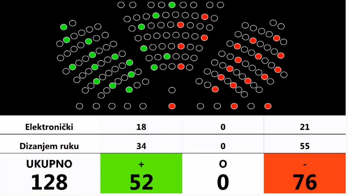 Saborska većina glasala protiv povećanja cenzusa za dopunsko osiguranje