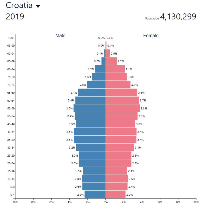 demografska piramida