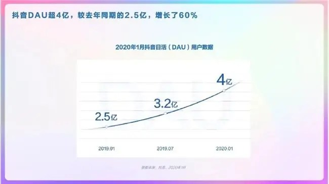 DAU of Douyin has reached over 400 million, a 60% increase compared to a year ago which recorded 250 million