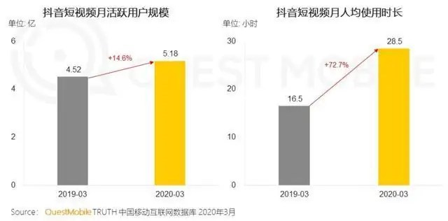 Douyin Short Video (MAU) and Time Spent per Person (Monthly)