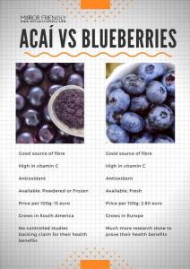 Acai Berries or Blueberries?