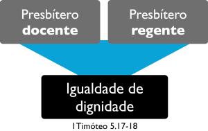 Igualdade entre presbíteros docentes e regentes