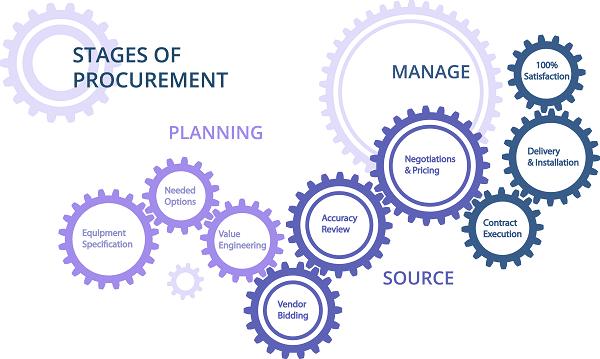 equipment bidding and procurement info graphic