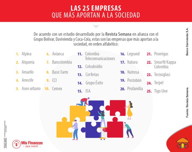 Las empresas que más le aportan a la sociedad colombiana