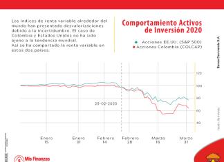 Así se está comportando la renta variable en Colombia