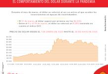 ¿Cómo se ha comportado el dólar durante la pandemia?
