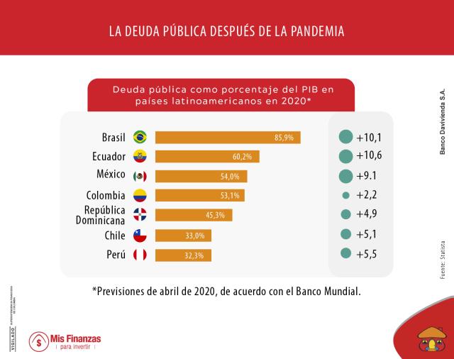 ¿Qué ha pasado con la deuda externa latinoamericana en tiempos de COVID-19?
