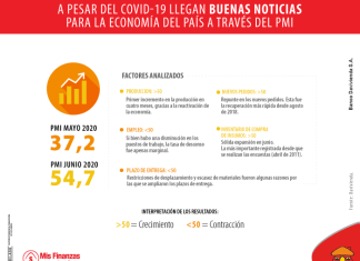 A pesar del COVID-19 llegan buenas noticias para la economía del país a través del PMI